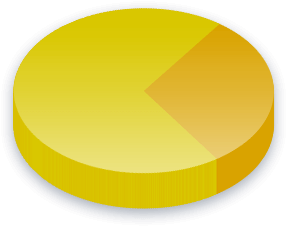 Miljølovgivning Poll Results for Libertarian Party