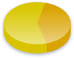 Dødsstraff Poll Results for Libertarian Party