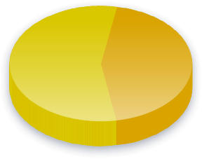 Kampanjemidler Poll Results for Libertarian Party