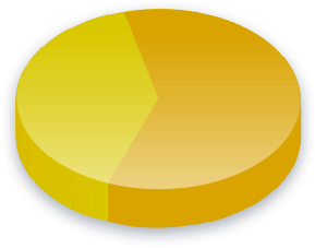 Dyktige Immigranter Poll Results for Radical Civic Union velgere