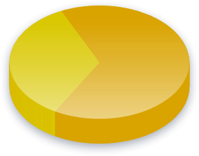 Nettnøytralitet Poll Results for Cambiemos velgere